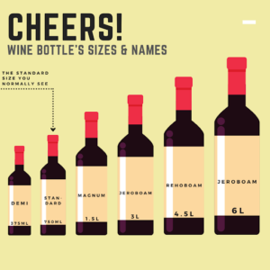 Wine Bottle formats and Names